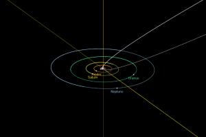 Diagramma orbitale della cometa C/2019 Y4 (ATLAS) (da Horizon DataBase), in alto rispetto ai pianeti esterni del nostro Sistema Solare (Giove, Saturno, Urano, Nettuno), in basso rispetto a quelli interni (Mercurio, Venere, Terra, Marte), in uno zoom della parte centrale della precedente. La traiettoria della cometa è indicata in bianco.